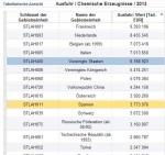Soziale Armut vs. Exportweltmeister Ausfuhr Tabelle Chemie - Conwide – Community-Kontakt-Portal