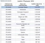 Soziale Armut vs. Exportweltmeister Ausfuhr Tabelle Pharmazie - Conwide – Community-Kontakt-Portal