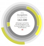 Bundeshaushalt - Conwide - Community-Kontakt-Portal