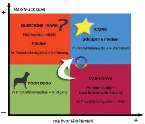 Bostonmatrix (Portfolioanalyse) - Conwide, Community-Kontakt-Portal