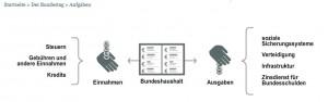 Soziale Armut vs. Steuereinnamen (7) - Conwide - Community-Kontakt-Portal