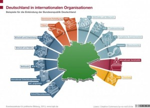 Soziale Armut vs. Hintergrund Internationale Organisationen - Conwide – Community-Kontakt-Portal