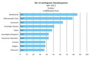 Soziale Armut vs. Exportweltmeister Einfuhr Diagramm - Conwide – Community-Kontakt-Portal