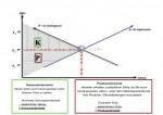 Konsumentenrente Produzentenrente - Conwide, Community Kontakt Portal