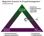 Projekt (magische Dreieck) - Conwide, Community-Kontakt-Portal