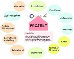 Projektplanung Stakeholder - Conwide, Community-Kontakt-Portal