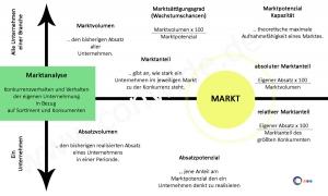 Marktgrößen, Marktpotenzial- und Absatzpotenzial, Markt- und Absatzvolumen | Potenzial = das Mögliche | Volumen = das Tatsächliche | Markt = Alle | Absatz = Einzelne Unternehmen